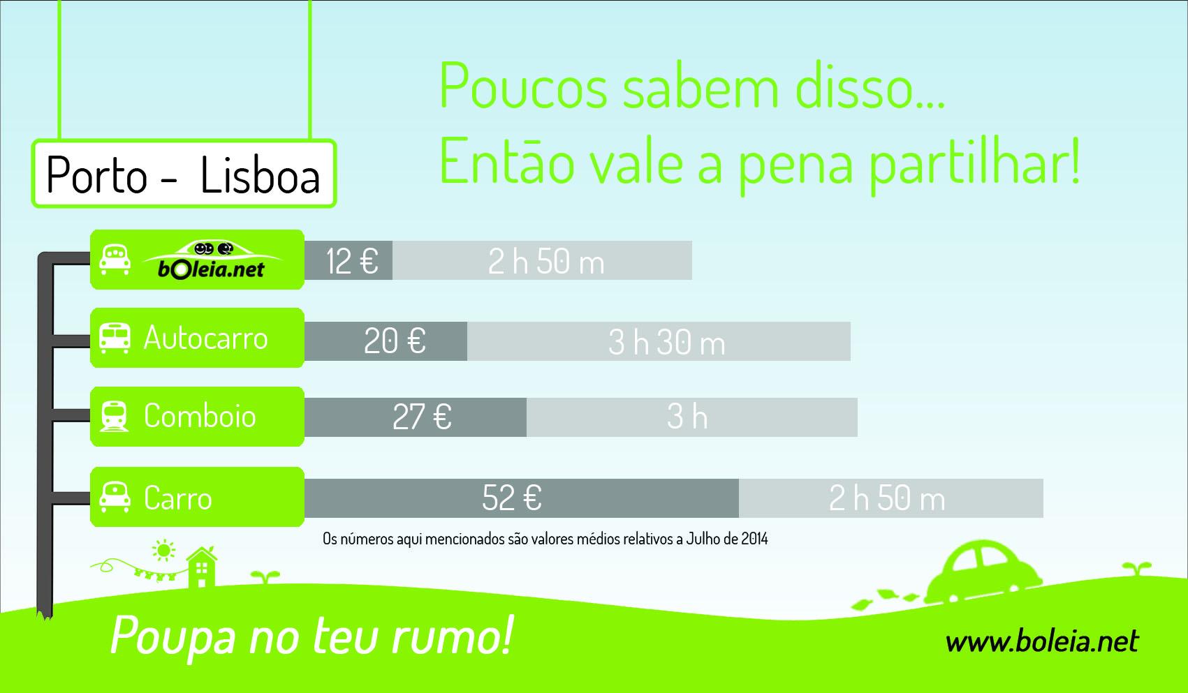 Diferenças de preços Porto - Lisboa com transportes públicos