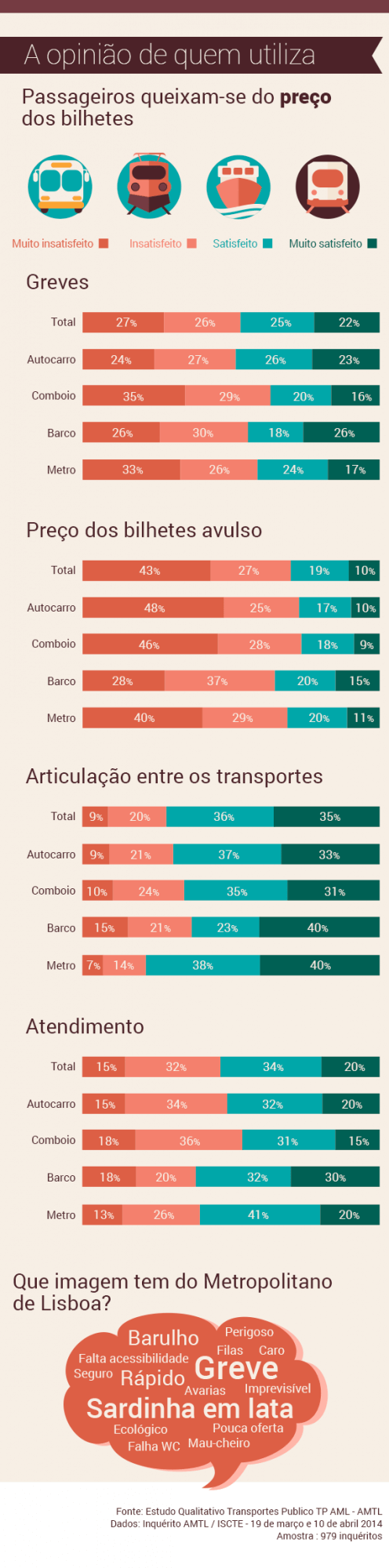 Imagem que as pessoas têm do transporte público