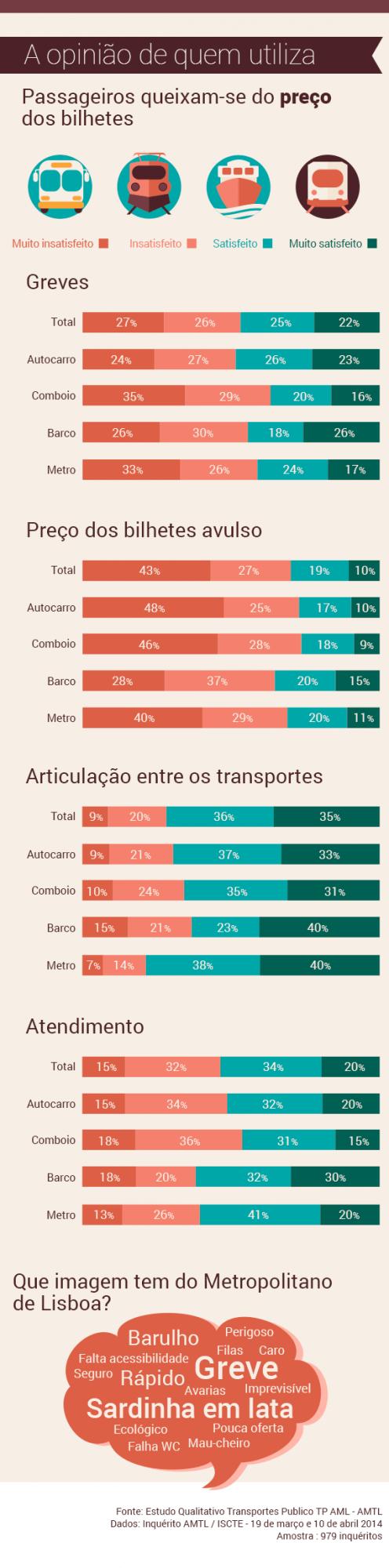 Imagem que as pessoas têm do transporte público